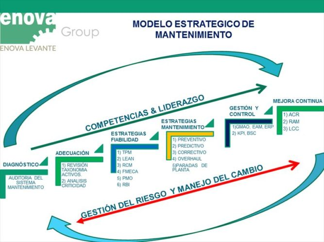modelo estratégico de mantenimiento
