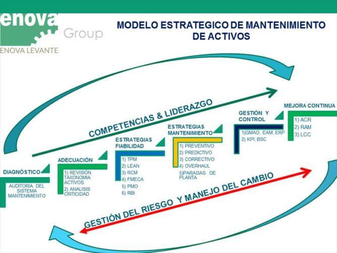 planes de mantenimiento industrial