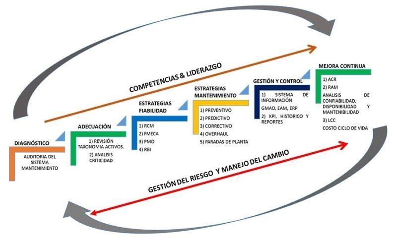 consultoría industrial