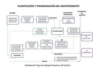 gestión integral del mantenimiento industrial